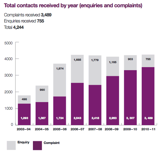 2010-11 enquiries and complaints